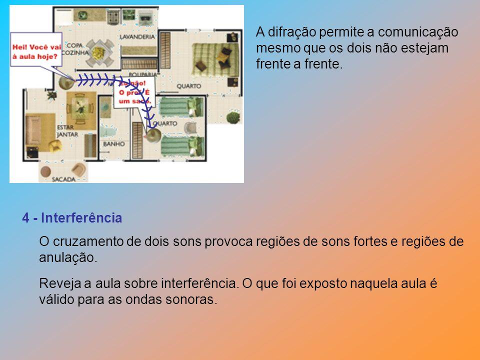 A difração permite a comunicação mesmo que os dois não estejam frente a frente. 4 - Interferência O cruzamento de dois sons provoca regiões de sons fo