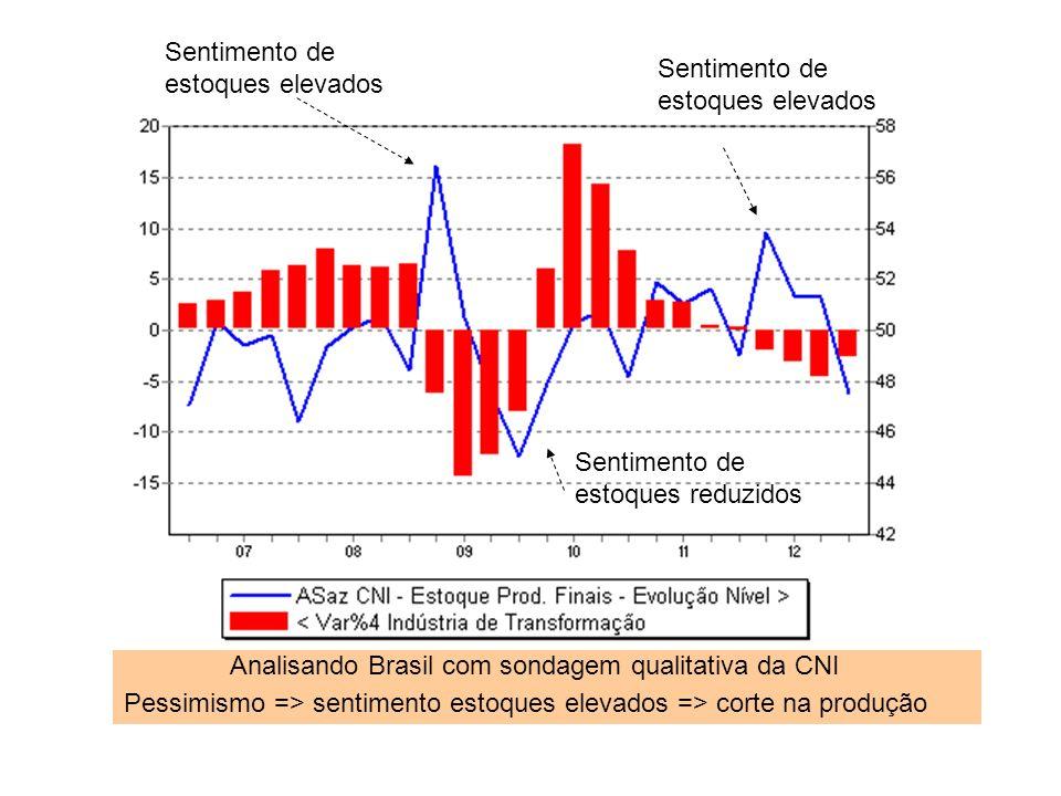 Analisando Brasil com sondagem qualitativa da CNI Pessimismo => sentimento estoques elevados => corte na produção Sentimento de estoques elevados Sentimento de estoques reduzidos Sentimento de estoques elevados