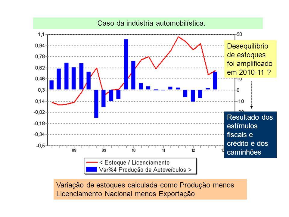 Variação de estoques calculada como Produção menos Licenciamento Nacional menos Exportação Caso da indústria automobilística.
