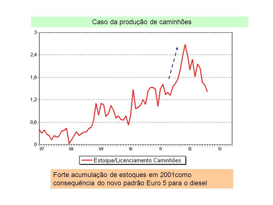 Caso da produção de caminhões Forte acumulação de estoques em 2001como consequência do novo padrão Euro 5 para o diesel