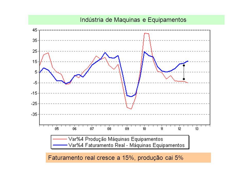 Faturamento real cresce a 15%, produção cai 5% Indústria de Maquinas e Equipamentos