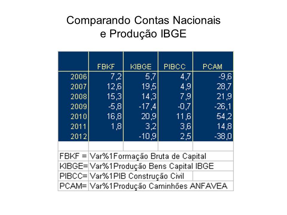 Comparando Contas Nacionais e Produção IBGE