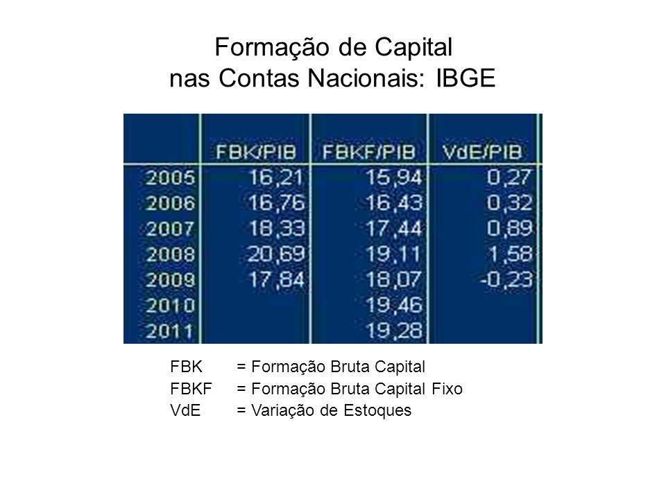 Formação de Capital nas Contas Nacionais: IBGE FBK= Formação Bruta Capital FBKF = Formação Bruta Capital Fixo VdE= Variação de Estoques