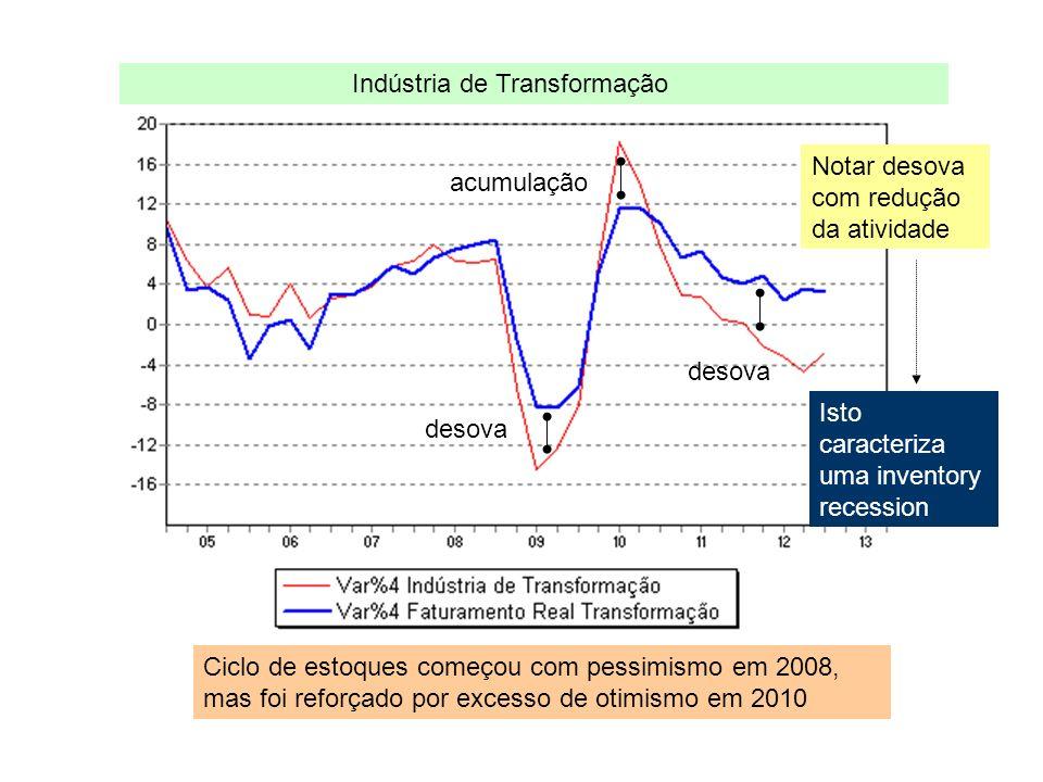 desova acumulação Notar desova com redução da atividade Ciclo de estoques começou com pessimismo em 2008, mas foi reforçado por excesso de otimismo em 2010 Indústria de Transformação Isto caracteriza uma inventory recession