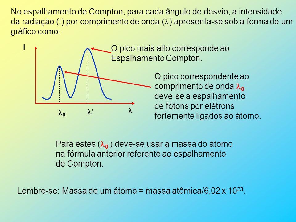 2 – ESPALHAMENTO COMPTON Em 1922, Arthur Holly Compton, com a colaboração de outros pesquisadores, mostrou que os raios X ao colidirem com algum material, parte da radiação espalhada apresenta uma freqüência menor que a freqüência da radiação incidente.
