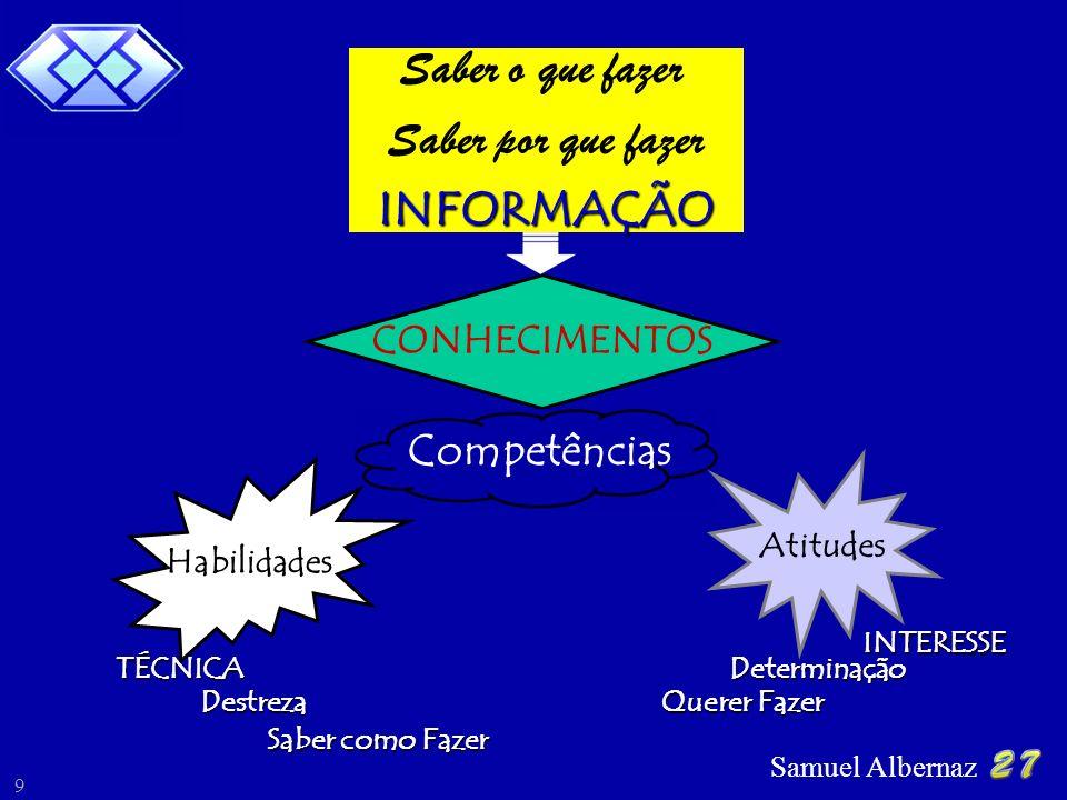 Samuel Albernaz 9 CONHECIMENTOS Saber o que fazer Saber por que fazer INFORMAÇÃO Competências Habilidades Atitudes TÉCNICA Destreza Saber como Fazer INTERESSE Determinação Querer Fazer
