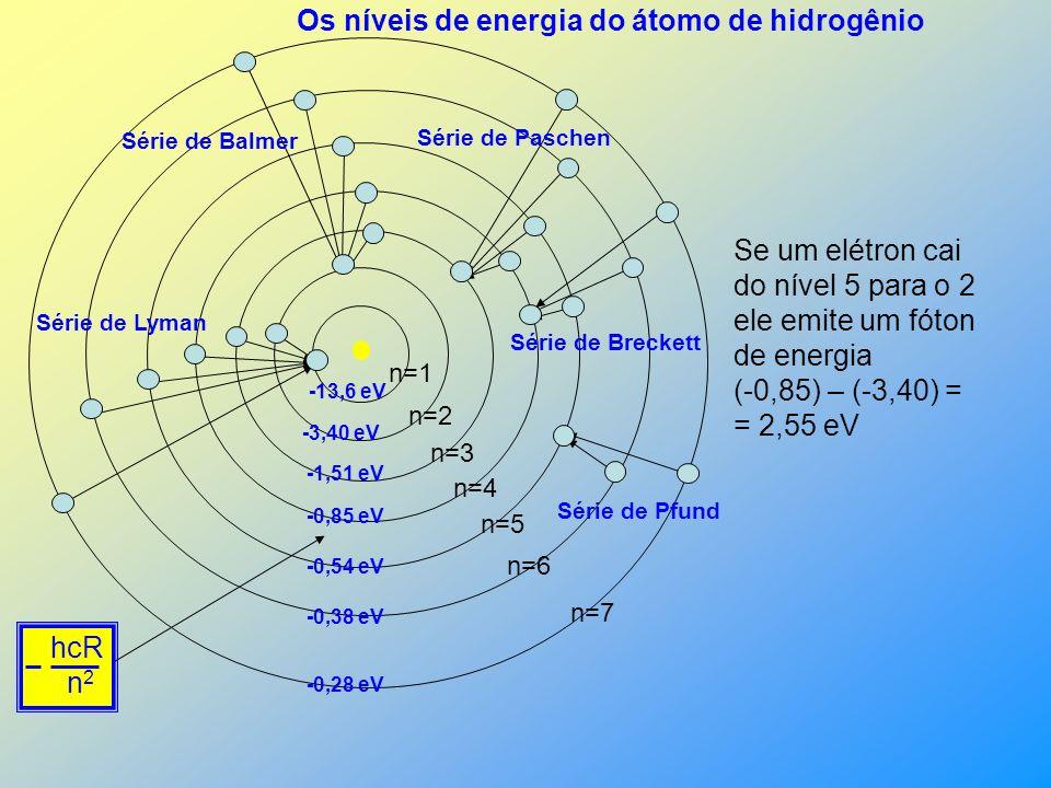 Sendo E foton = hc pode-se escrever: Esta equação é condizente quando consideramos a energia do nível n igual a E foton = hcR( ) = = (- ) - ( - ) 1 1 2 2 n 2 hcR 2 2 hcR n 2 hcR n 2 hcR 2 2 hcR n 2 Posteriormente outras séries foram descobertas.