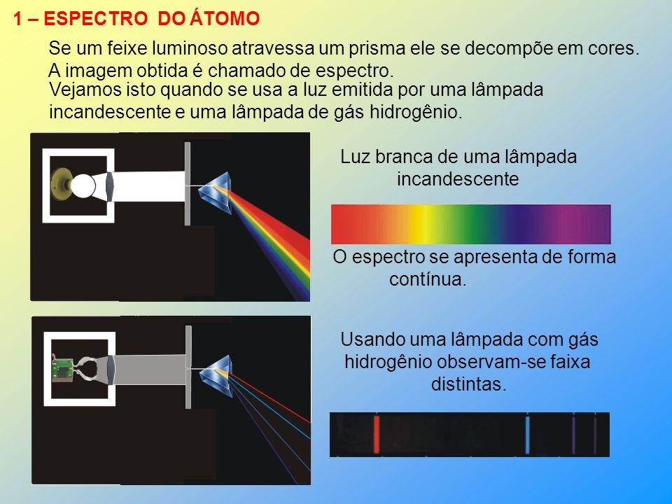 1 – ESPECTRO DO ÁTOMO Luz branca de uma lâmpada incandescente Se um feixe luminoso atravessa um prisma ele se decompõe em cores.