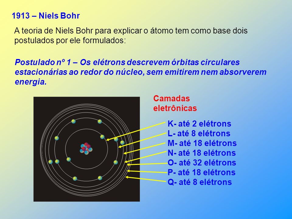 Isto levou Rutherford a propor um modelo para o átomo onde a maior parte é vazia. O núcleo com sua carga positiva é responsável pela deflexão das part