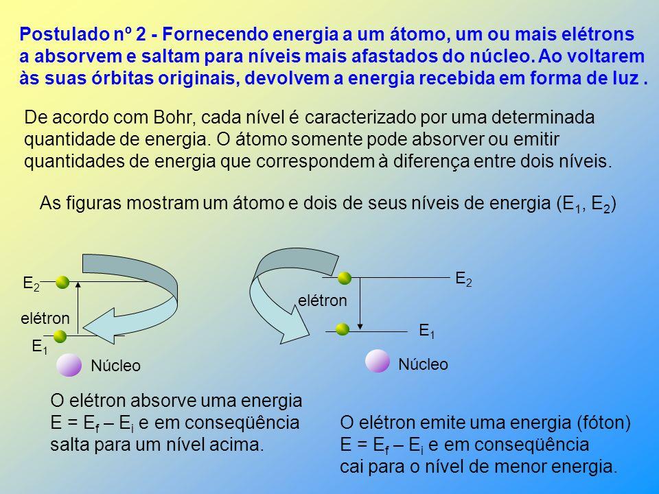Postulado nº 2 - Fornecendo energia a um átomo, um ou mais elétrons a absorvem e saltam para níveis mais afastados do núcleo.