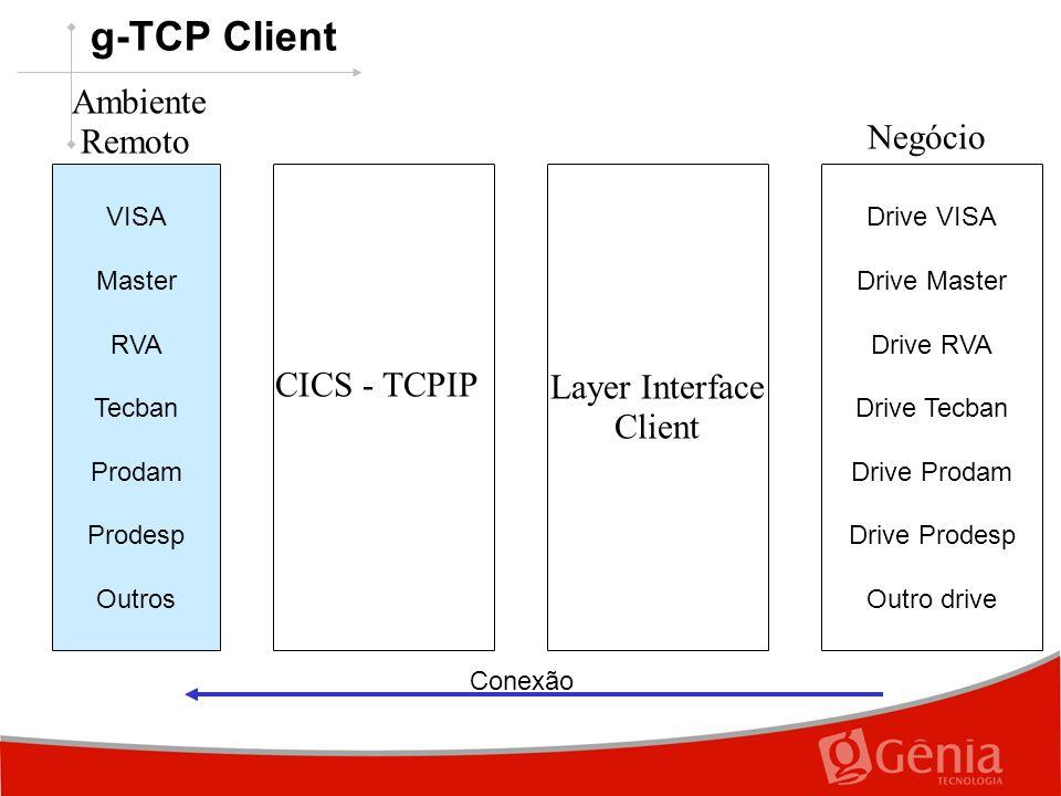 g-TCP Client CICS - TCPIP VISA Master RVA Tecban Prodam Prodesp Outros Ambiente Remoto Layer Interface Client Drive VISA Drive Master Drive RVA Drive Tecban Drive Prodam Drive Prodesp Outro drive Negócio Conexão