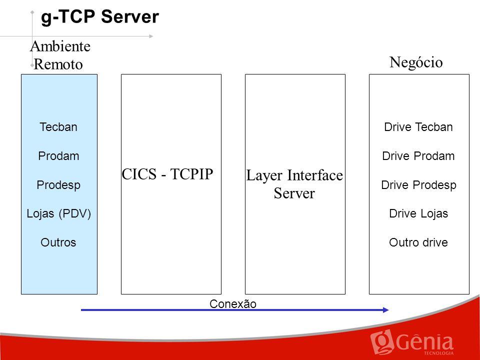 CICS - TCPIP Tecban Prodam Prodesp Lojas (PDV) Outros Ambiente Remoto Layer Interface Server Drive Tecban Drive Prodam Drive Prodesp Drive Lojas Outro drive Negócio Conexão g-TCP Server