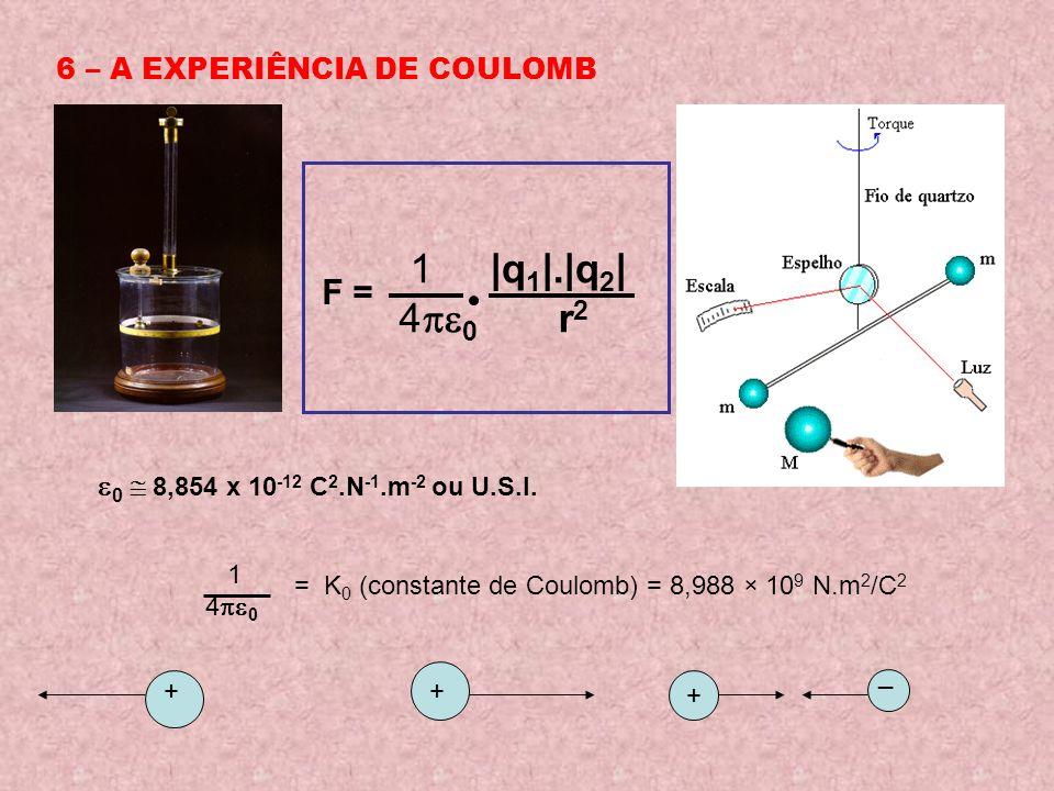 iii) INDUÇÃO A - descarregado + + + + + B - eletrizado +++ ++++ +++ - - - - - - - - - - + + + + + B - eletrizado - - - - - - - - - - - - - - - - - - - _ + + + + + B - eletrizado Aproxima-se o corpo eletrizado do corpo neutro (condutor) Liga-se o corpo A à terra Afasta-se o corpo B.