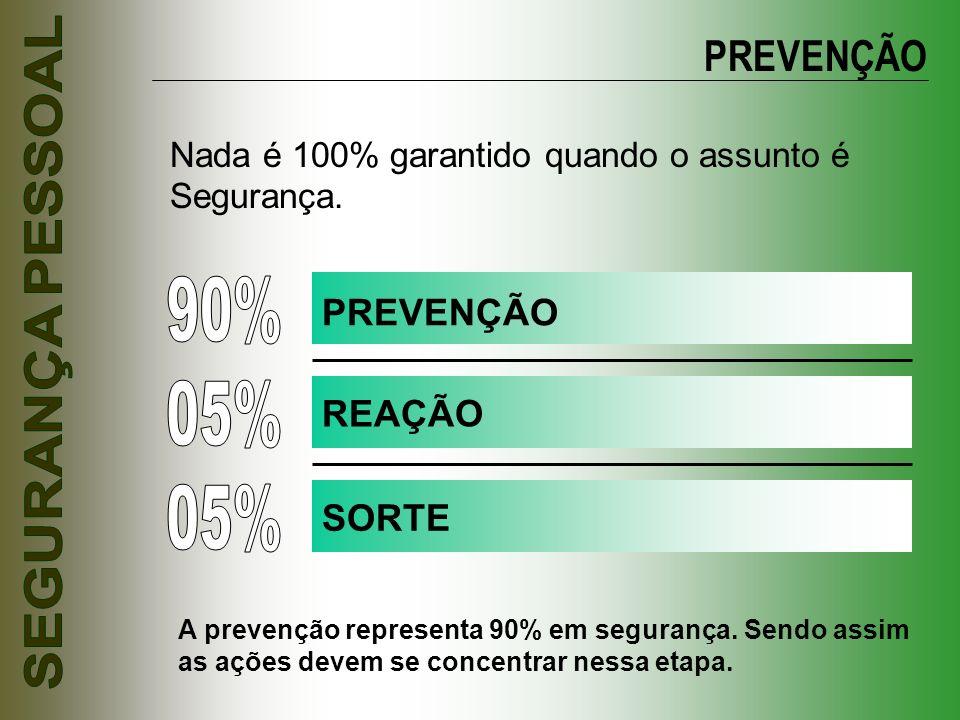 PREVENÇÃO Nada é 100% garantido quando o assunto é Segurança. PREVENÇÃO REAÇÃO SORTE A prevenção representa 90% em segurança. Sendo assim as ações dev