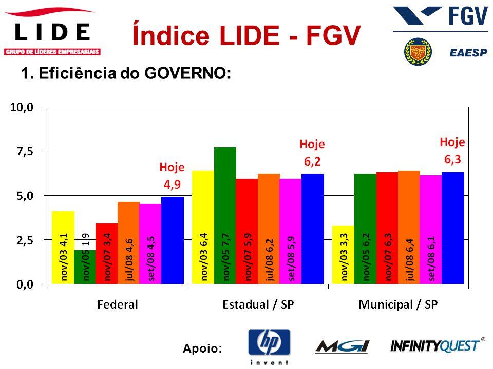 Apoio: Índice LIDE - FGV 2. Situação dos NEGÓCIOS da sua empresa comparada com ao ano anterior: