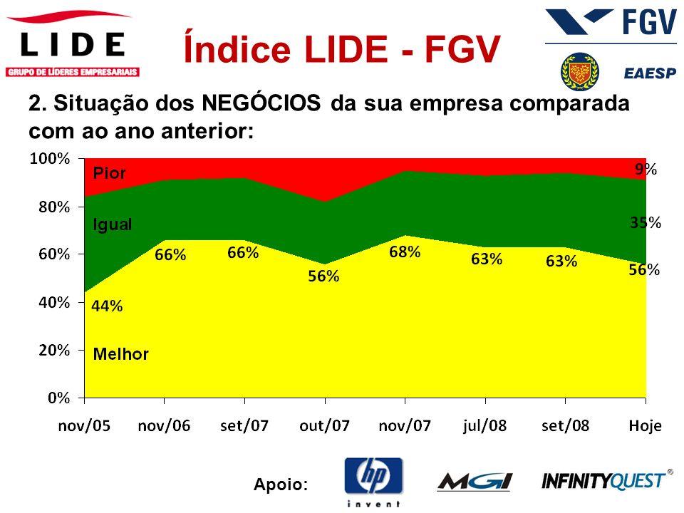 Apoio: Índice LIDE - FGV 3. Previsão para EMPREGOS (diretos e indiretos):