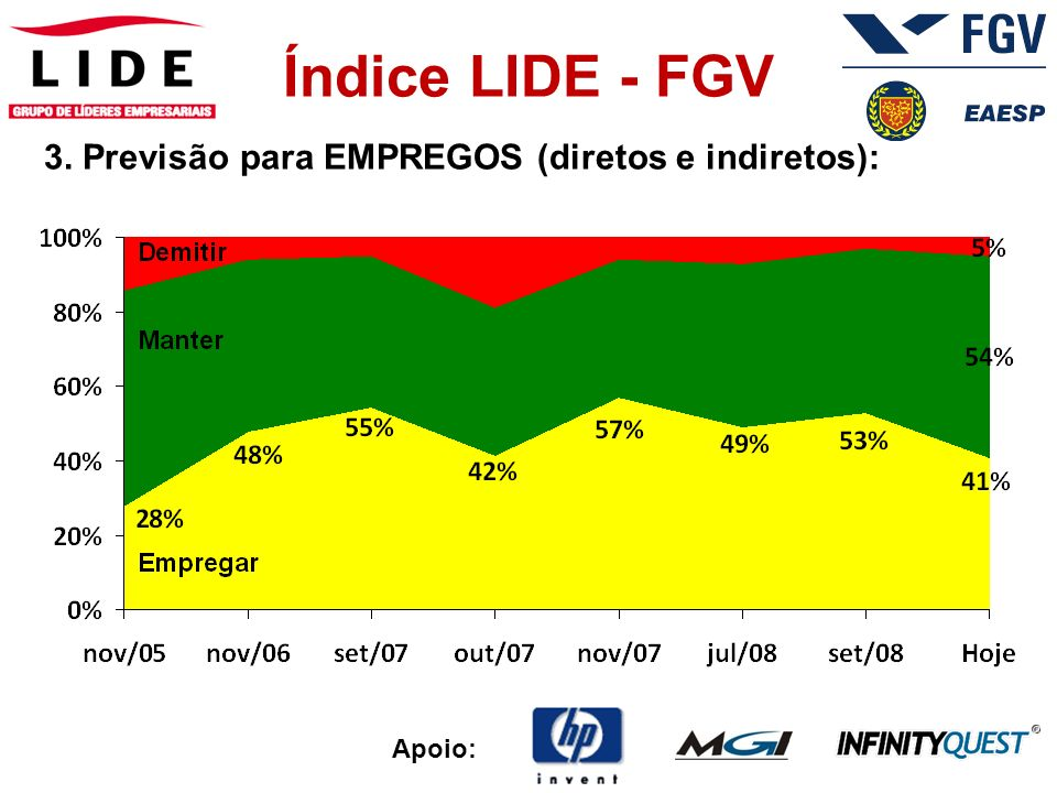 Apoio: Índice LIDE - FGV 4. Fator que impede o crescimento da sua empresa: