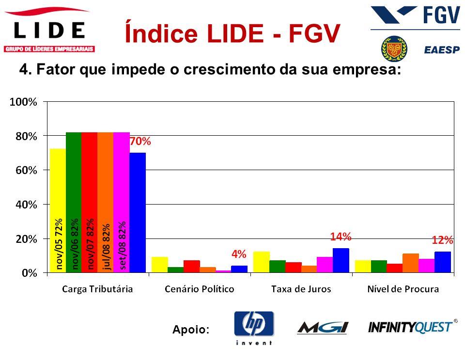 Apoio: Índice LIDE - FGV de Clima Empresarial O Índice mede o Clima Empresarial com uma nota de 0 a 10.