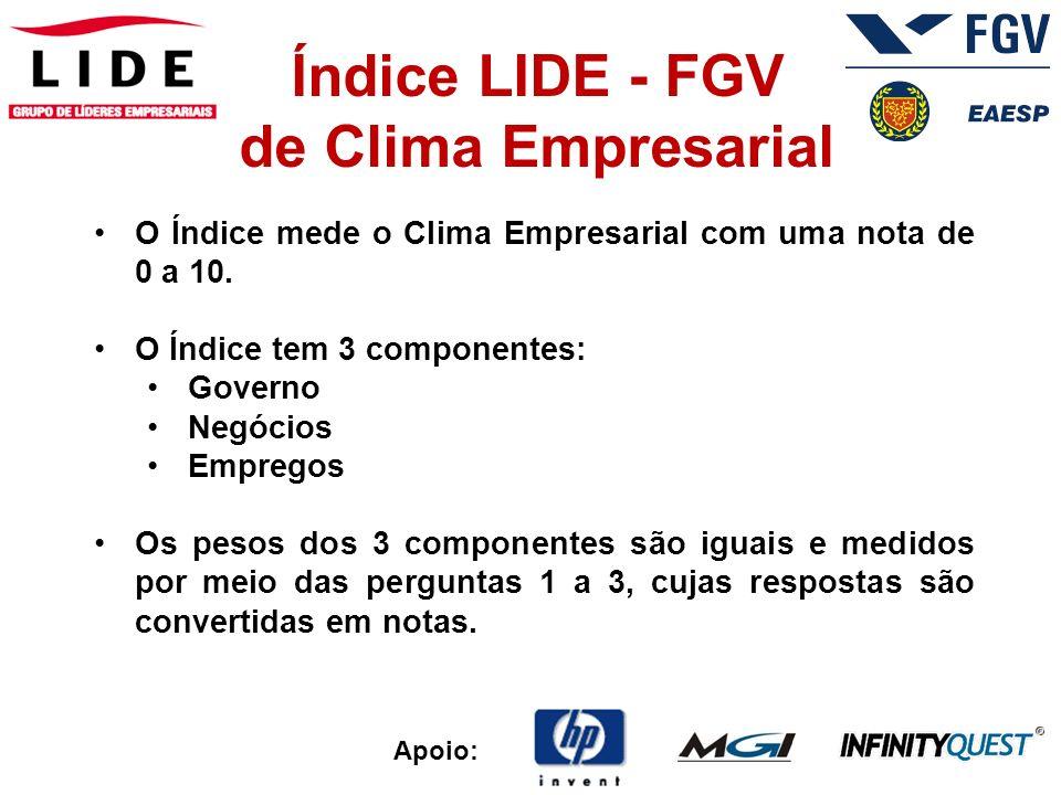 Apoio: Índice LIDE - FGV de Clima Empresarial