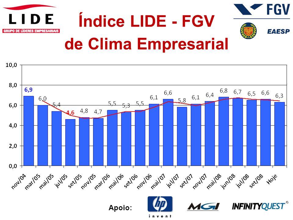 Apoio: Índice LIDE - FGV 5.Para quem você vai VOTAR para Prefeito de São Paulo.