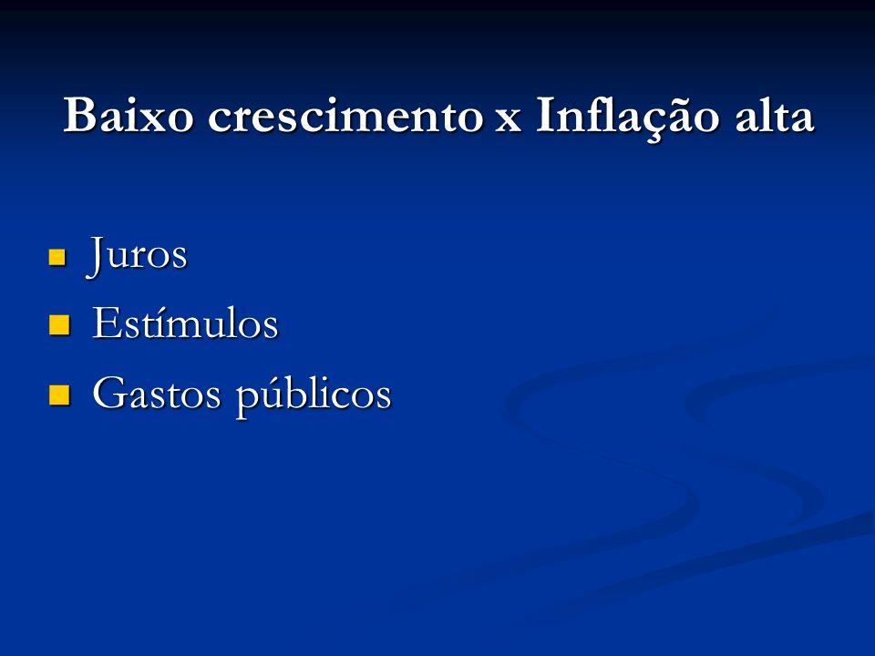 Baixo crescimento x Inflação alta Juros Juros Estímulos Estímulos Gastos públicos Gastos públicos