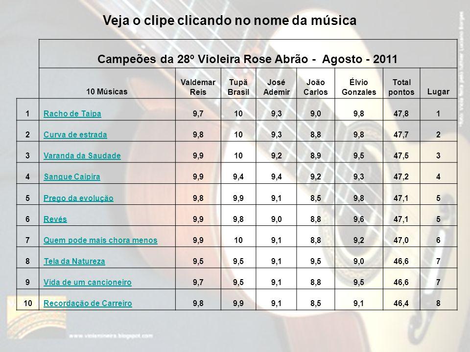Campeões da 28º Violeira Rose Abrão - Agosto - 2011 10 Músicas Valdemar Reis Tupã Brasil José Ademir João Carlos Élvio Gonzales Total pontosLugar 1Rac