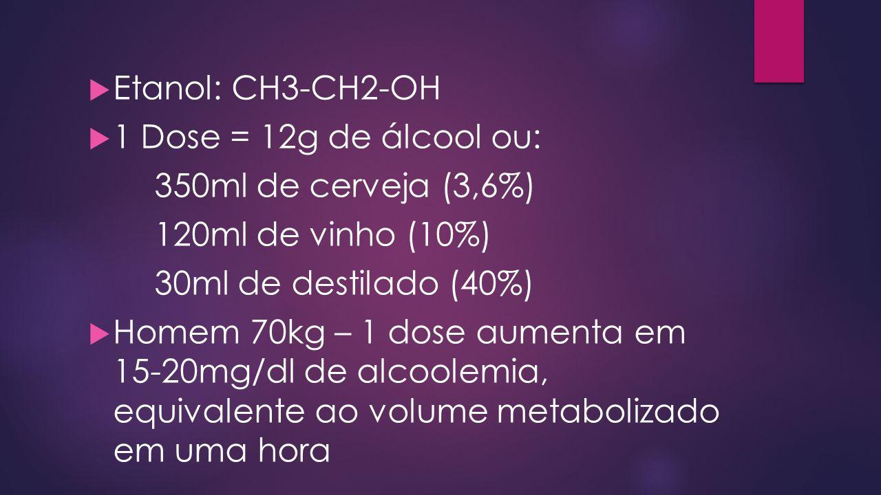 Etanol: CH3-CH2-OH 1 Dose = 12g de álcool ou: 350ml de cerveja (3,6%) 120ml de vinho (10%) 30ml de destilado (40%) Homem 70kg – 1 dose aumenta em 15-20mg/dl de alcoolemia, equivalente ao volume metabolizado em uma hora