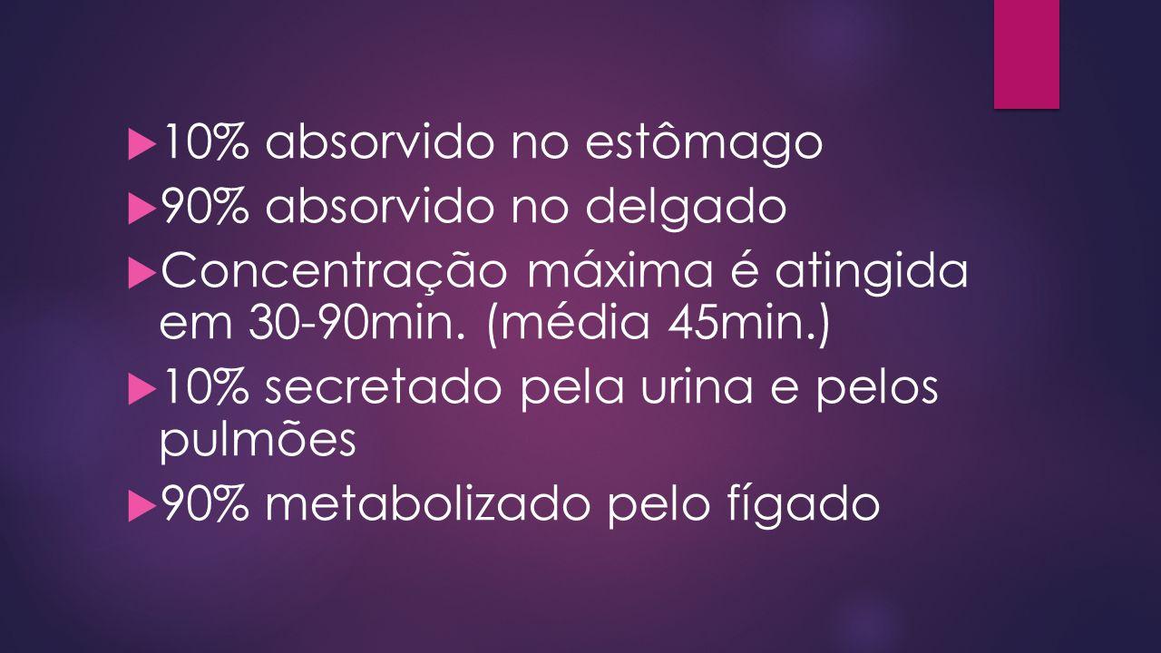10% absorvido no estômago 90% absorvido no delgado Concentração máxima é atingida em 30-90min.