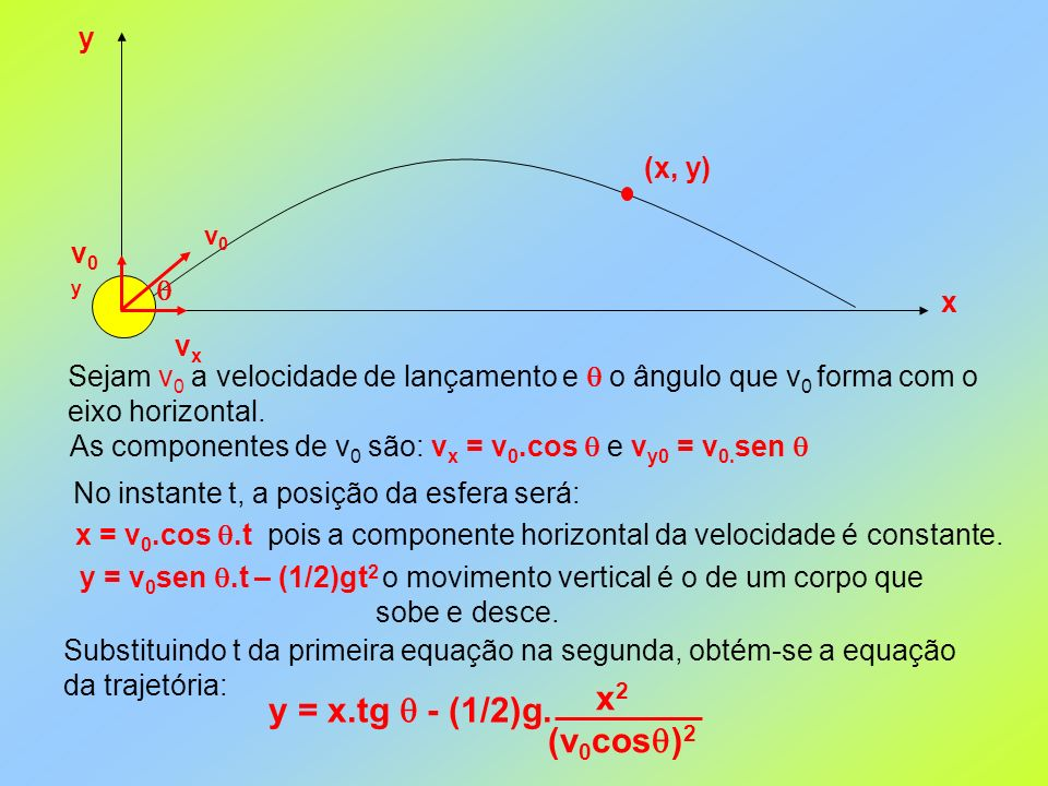 (x, y) x y v0v0 vxvx v0yv0y Sejam v 0 a velocidade de lançamento e o ângulo que v 0 forma com o eixo horizontal. As componentes de v 0 são: v x = v 0.