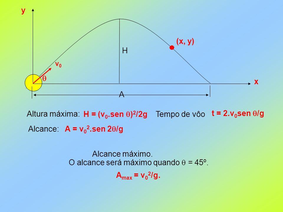 x y v0v0 (x, y) H A Altura máxima: H = (v 0.sen ) 2 /2g Alcance: A = v 0 2.sen 2 /g Alcance máximo. O alcance será máximo quando = 45º. A max = v 0 2