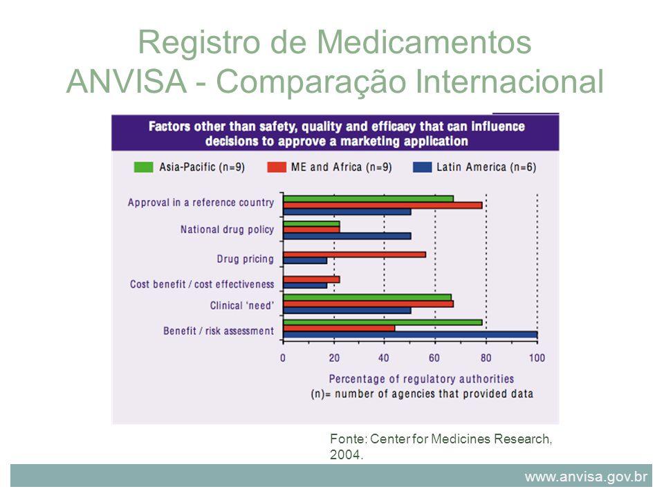 Registro de Medicamentos ANVISA - Comparação Internacional Fonte: Center for Medicines Research, 2004. www.anvisa.gov.br