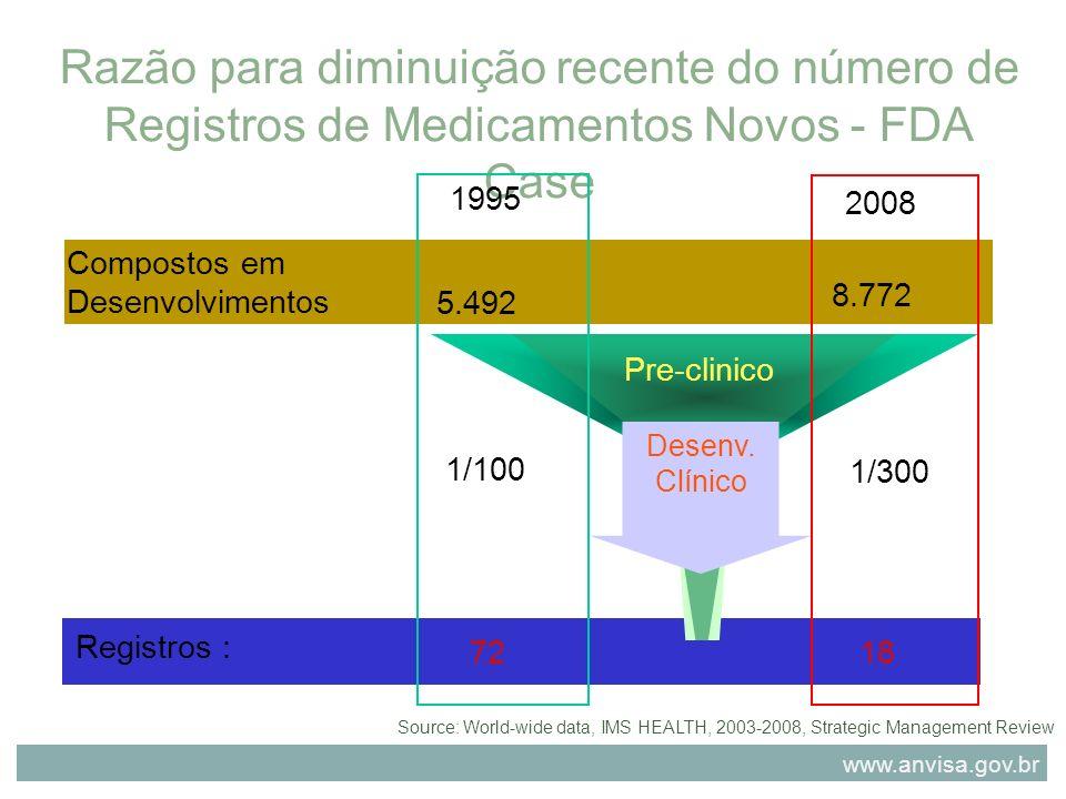 Razão para diminuição recente do número de Registros de Medicamentos Novos - FDA Case Source: World-wide data, IMS HEALTH, 2003-2008, Strategic Manage