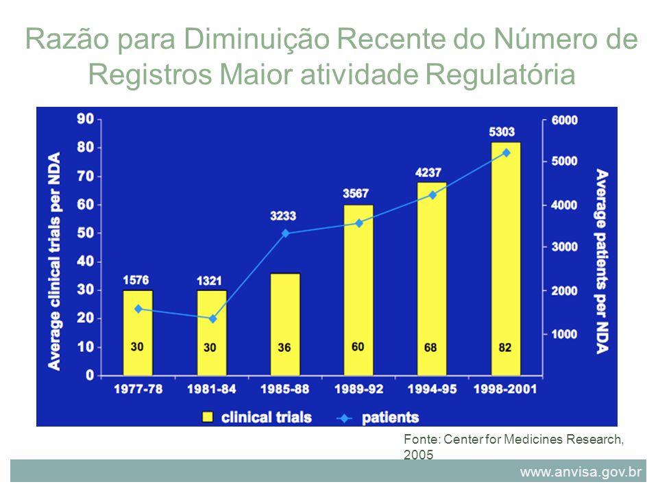 Razão para Diminuição Recente do Número de Registros Maior atividade Regulatória Fonte: Center for Medicines Research, 2005 www.anvisa.gov.br