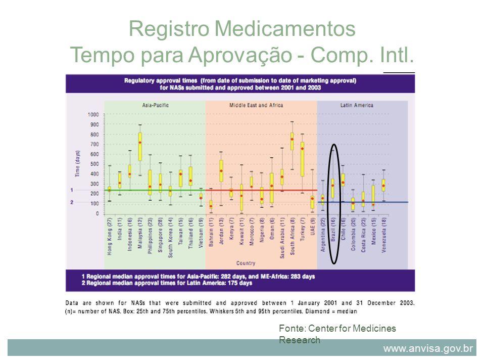 Registro Medicamentos Tempo para Aprovação - Comp. Intl. Fonte: Center for Medicines Research www.anvisa.gov.br
