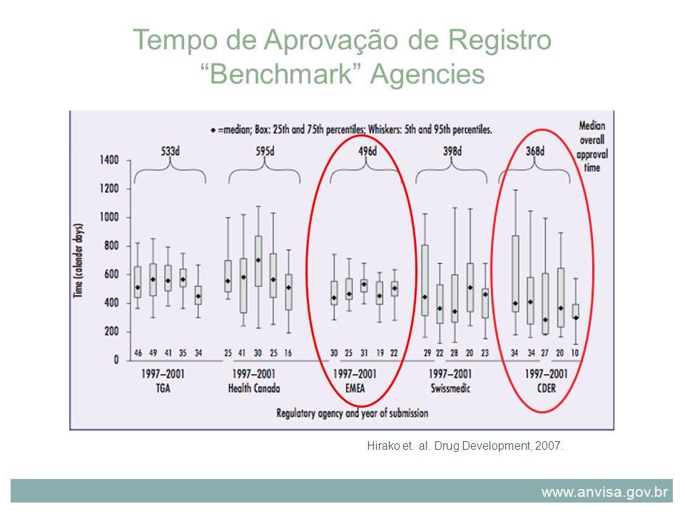 Tempo de Aprovação de Registro Benchmark Agencies Hirako et. al. Drug Development, 2007. www.anvisa.gov.br