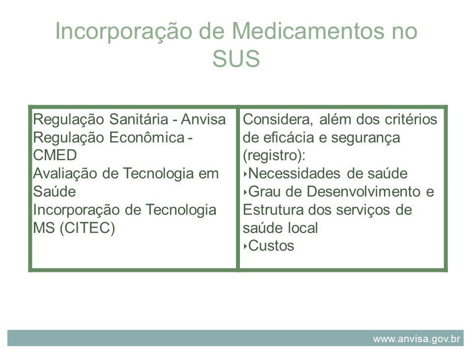 Incorporação de Medicamentos no SUS Regulação Sanitária - Anvisa Regulação Econômica - CMED Avaliação de Tecnologia em Saúde Incorporação de Tecnologi