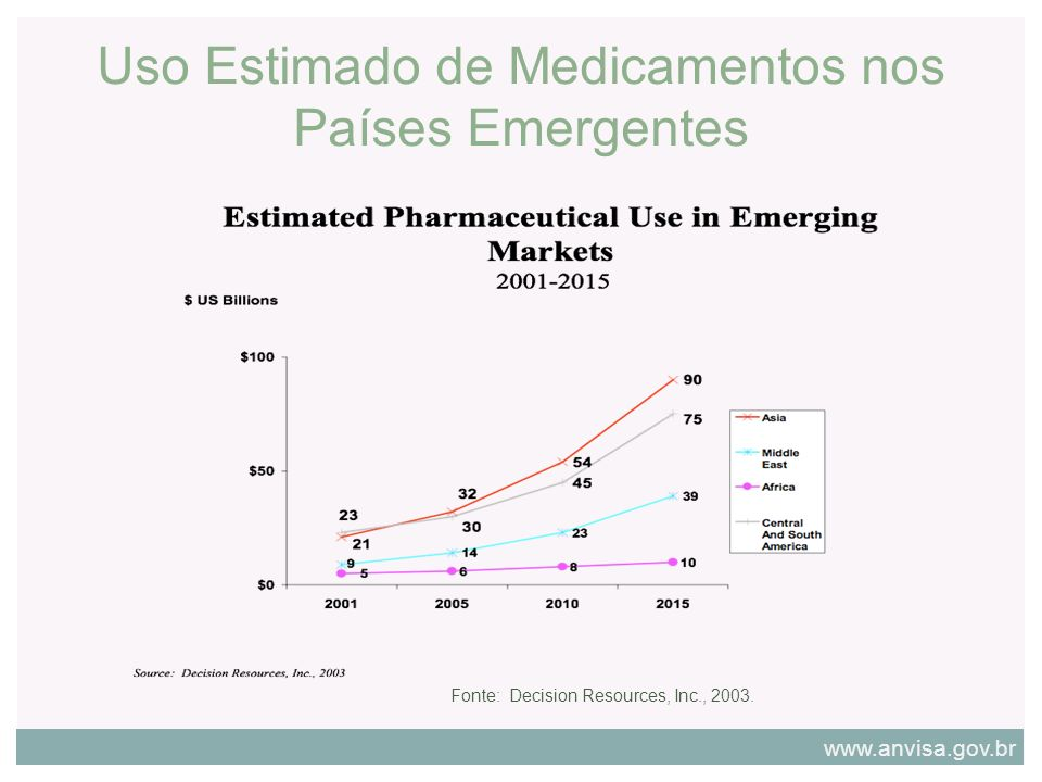Uso Estimado de Medicamentos nos Países Emergentes Fonte: Decision Resources, Inc., 2003. www.anvisa.gov.br