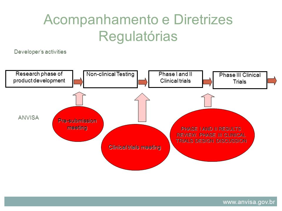 Acompanhamento e Diretrizes Regulatórias Developers activities ANVISA Research phase of product development Non-clinical Testing Phase I and II Clinical trials Phase III Clinical Trials Pre-submissionmeeting Clinical trials meeting PHASE I AND II RESULTS REVIEW.