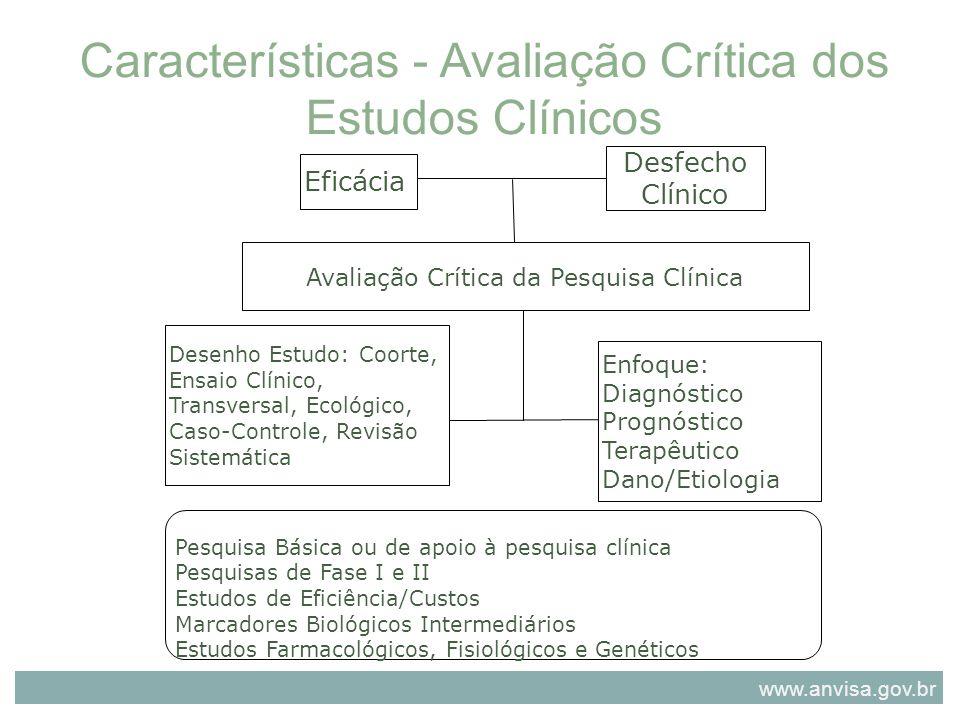 Eficácia Desfecho Clínico Avaliação Crítica da Pesquisa Clínica Desenho Estudo: Coorte, Ensaio Clínico, Transversal, Ecológico, Caso-Controle, Revisão