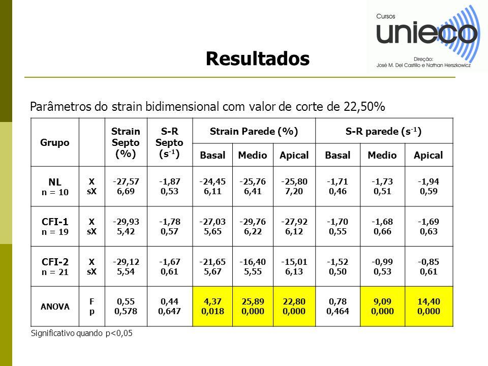 Resultados Grupo Strain Septo (%) S-R Septo (s -1 ) Strain Parede (%)S-R parede (s -1 ) BasalMedioApicalBasalMedioApical NL n = 10 X sX -27,57 6,69 -1,87 0,53 -24,45 6,11 -25,76 6,41 -25,80 7,20 -1,71 0,46 -1,73 0,51 -1,94 0,59 CFI-1 n = 19 X sX -29,93 5,42 -1,78 0,57 -27,03 5,65 -29,76 6,22 -27,92 6,12 -1,70 0,55 -1,68 0,66 -1,69 0,63 CFI-2 n = 21 X sX -29,12 5,54 -1,67 0,61 -21,65 5,67 -16,40 5,55 -15,01 6,13 -1,52 0,50 -0,99 0,53 -0,85 0,61 ANOVA FpFp 0,55 0,578 0,44 0,647 4,37 0,018 25,89 0,000 22,80 0,000 0,78 0,464 9,09 0,000 14,40 0,000 Parâmetros do strain bidimensional com valor de corte de 22,50% Significativo quando p<0,05