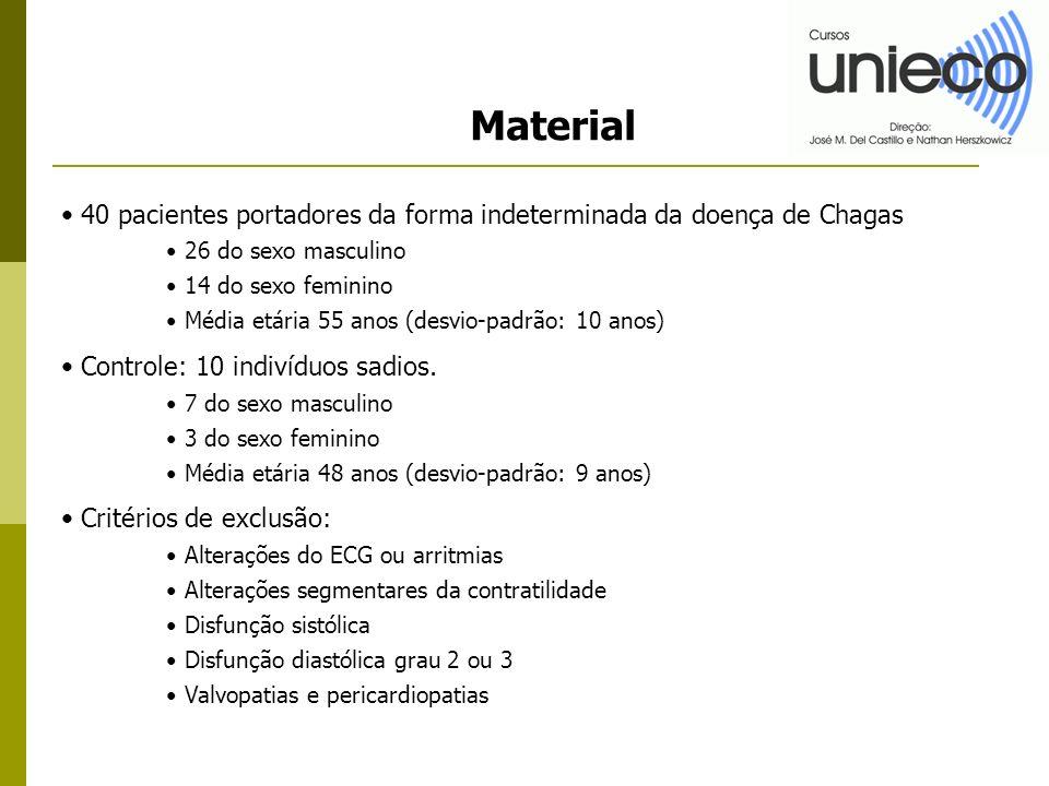 Material 40 pacientes portadores da forma indeterminada da doença de Chagas 26 do sexo masculino 14 do sexo feminino Média etária 55 anos (desvio-padrão: 10 anos) Controle: 10 indivíduos sadios.