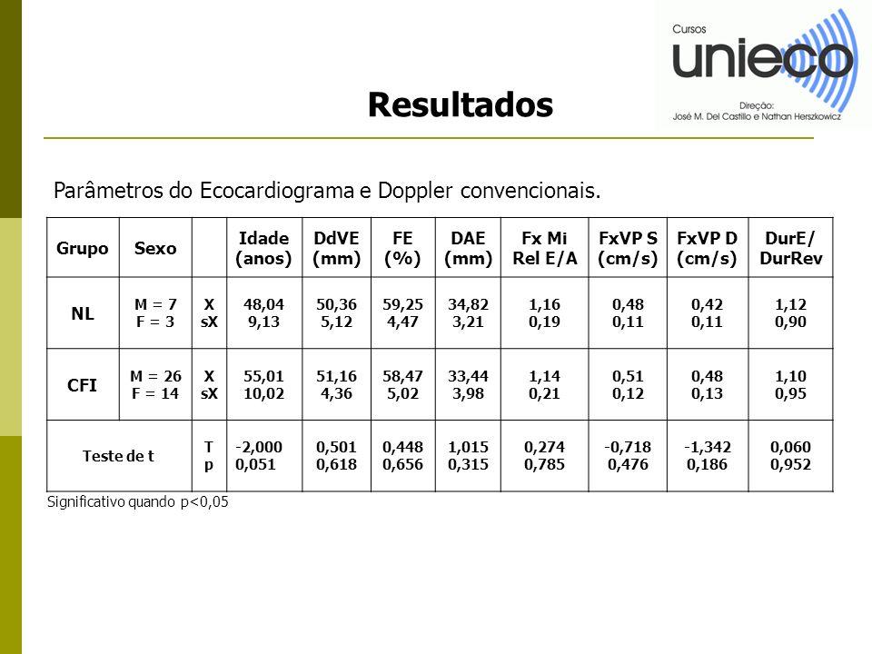 Resultados GrupoSexo Idade (anos) DdVE (mm) FE (%) DAE (mm) Fx Mi Rel E/A FxVP S (cm/s) FxVP D (cm/s) DurE/ DurRev NL M = 7 F = 3 X sX 48,04 9,13 50,36 5,12 59,25 4,47 34,82 3,21 1,16 0,19 0,48 0,11 0,42 0,11 1,12 0,90 CFI M = 26 F = 14 X sX 55,01 10,02 51,16 4,36 58,47 5,02 33,44 3,98 1,14 0,21 0,51 0,12 0,48 0,13 1,10 0,95 Teste de t TpTp -2,000 0,051 0,501 0,618 0,448 0,656 1,015 0,315 0,274 0,785 -0,718 0,476 -1,342 0,186 0,060 0,952 Parâmetros do Ecocardiograma e Doppler convencionais.