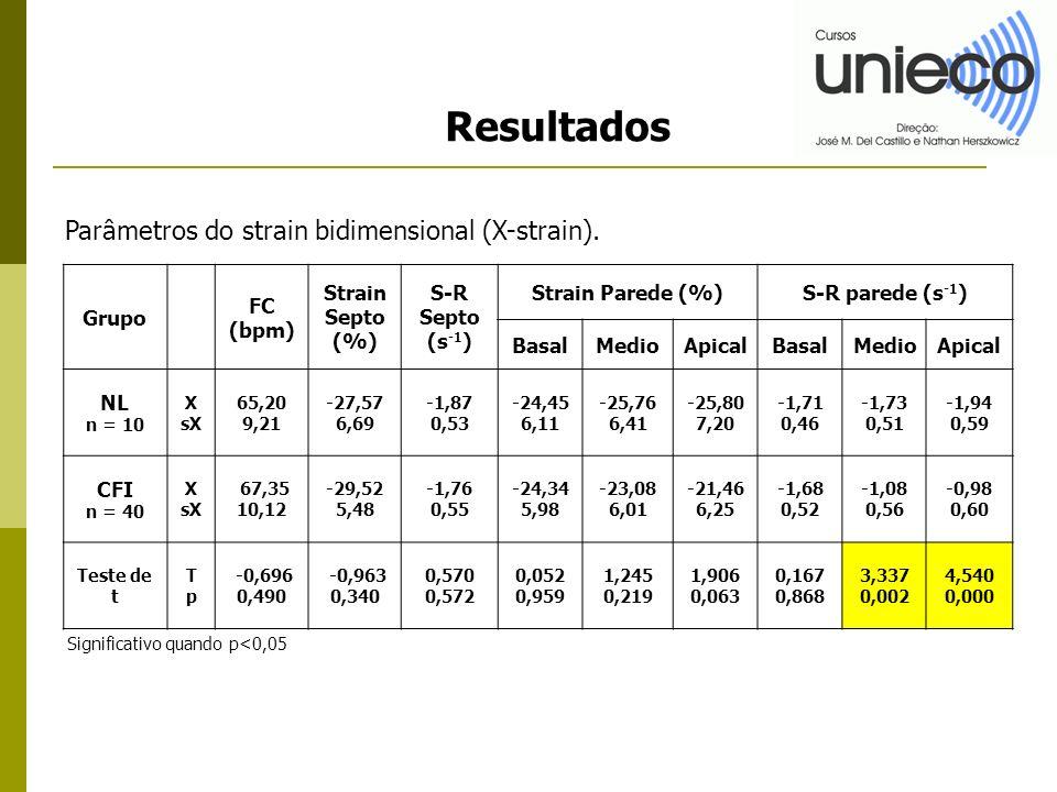 Resultados Grupo FC (bpm) Strain Septo (%) S-R Septo (s -1 ) Strain Parede (%)S-R parede (s -1 ) BasalMedioApicalBasalMedioApical NL n = 10 X sX 65,20 9,21 -27,57 6,69 -1,87 0,53 -24,45 6,11 -25,76 6,41 -25,80 7,20 -1,71 0,46 -1,73 0,51 -1,94 0,59 CFI n = 40 X sX 67,35 10,12 -29,52 5,48 -1,76 0,55 -24,34 5,98 -23,08 6,01 -21,46 6,25 -1,68 0,52 -1,08 0,56 -0,98 0,60 Teste de t TpTp -0,696 0,490 -0,963 0,340 0,570 0,572 0,052 0,959 1,245 0,219 1,906 0,063 0,167 0,868 3,337 0,002 4,540 0,000 Parâmetros do strain bidimensional (X-strain).