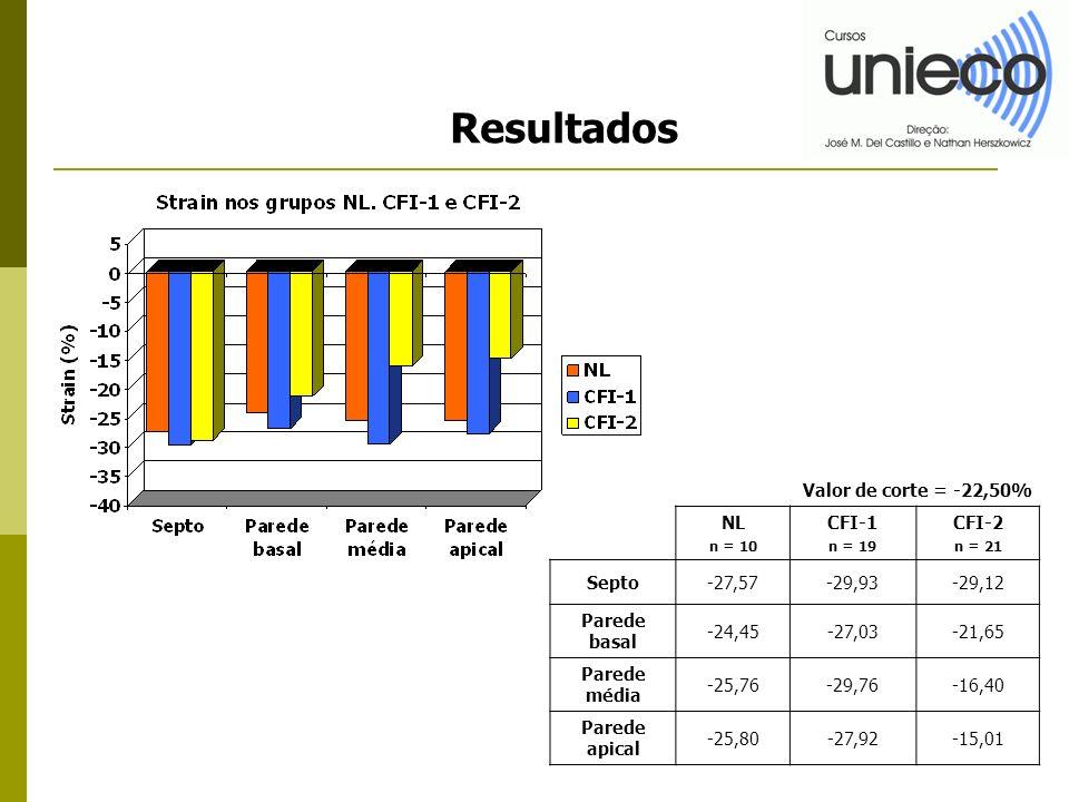Resultados NL n = 10 CFI-1 n = 19 CFI-2 n = 21 Septo-27,57-29,93-29,12 Parede basal -24,45-27,03-21,65 Parede média -25,76-29,76-16,40 Parede apical -