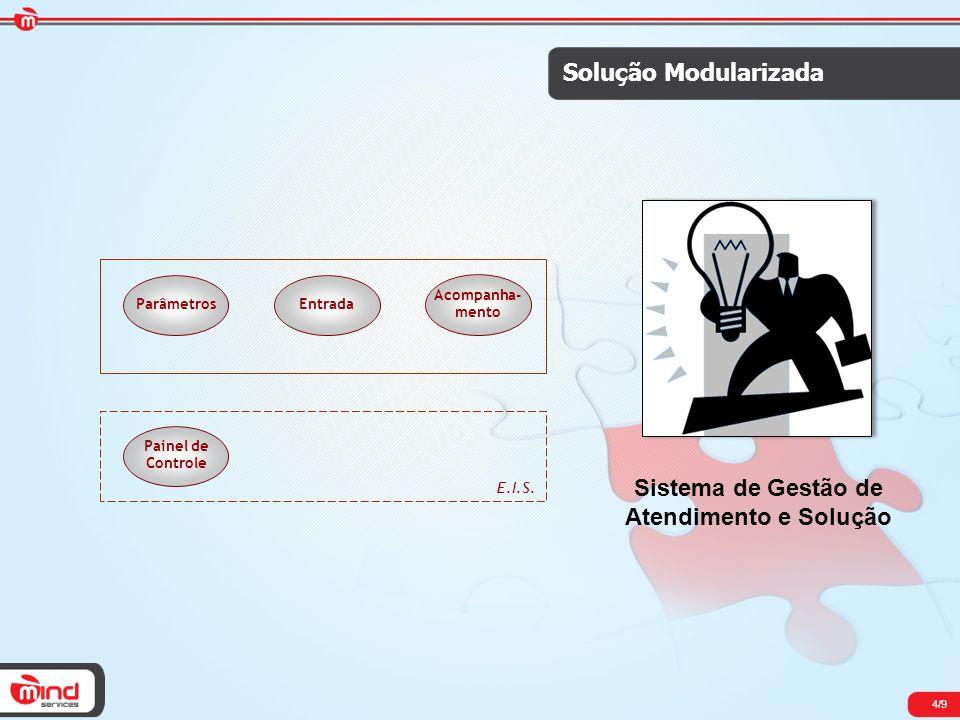 4/9 Solução Modularizada ParâmetrosEntrada Acompanha- mento E.I.S. Painel de Controle Sistema de Gestão de Atendimento e Solução