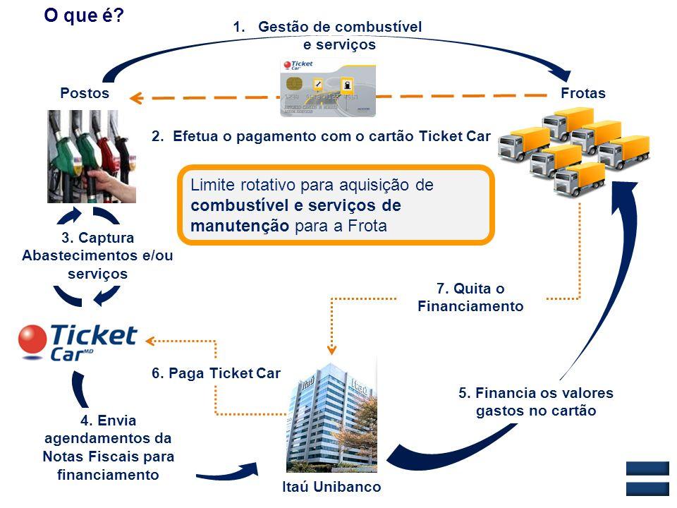 Frotas Itaú Unibanco Postos 1.Gestão de combustível e serviços 4. Envia agendamentos da Notas Fiscais para financiamento 5. Financia os valores gastos