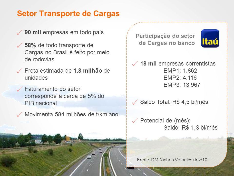 Setor Transporte de Cargas 90 mil empresas em todo país 58% de todo transporte de Cargas no Brasil é feito por meio de rodovias Frota estimada de 1,8