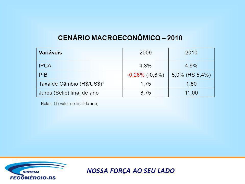 NOSSA FORÇA AO SEU LADO CENÁRIO MACROECONÔMICO – 2010 Variáveis20092010 IPCA4,3%4,9% PIB-0,26% (-0,8%)5,0% (RS 5,4%) Taxa de Câmbio (R$/US$) 1 1,751,8