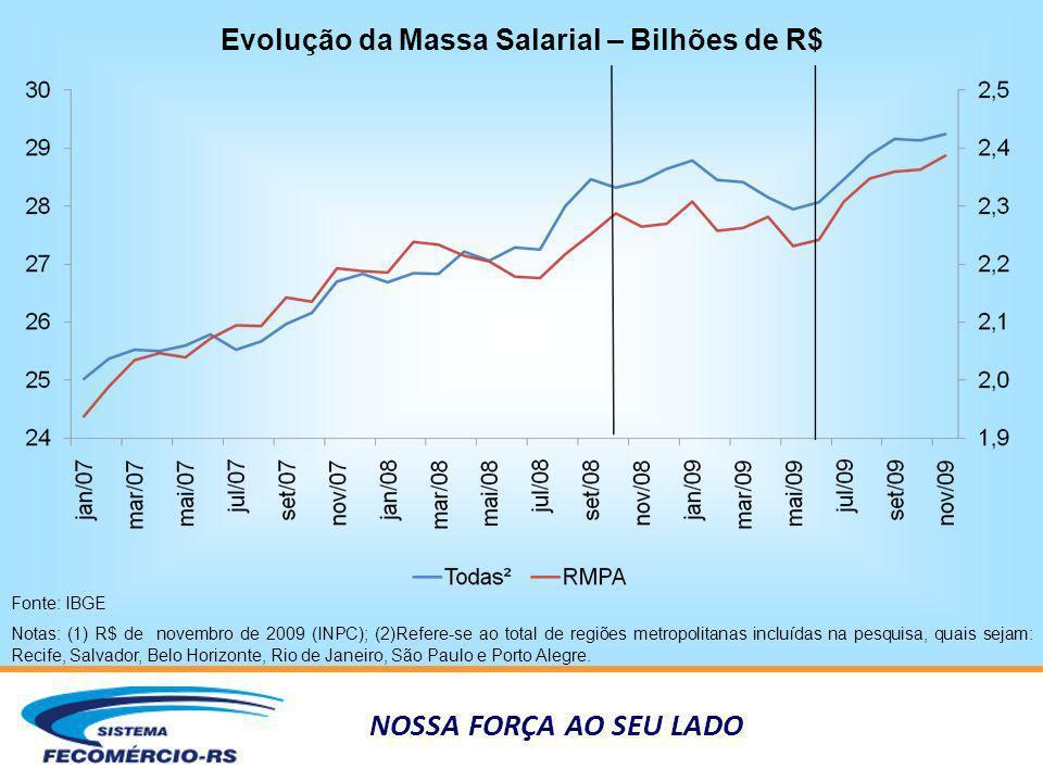 NOSSA FORÇA AO SEU LADO Evolução da Massa Salarial – Bilhões de R$ Fonte: IBGE Notas: (1) R$ de novembro de 2009 (INPC); (2)Refere-se ao total de regi