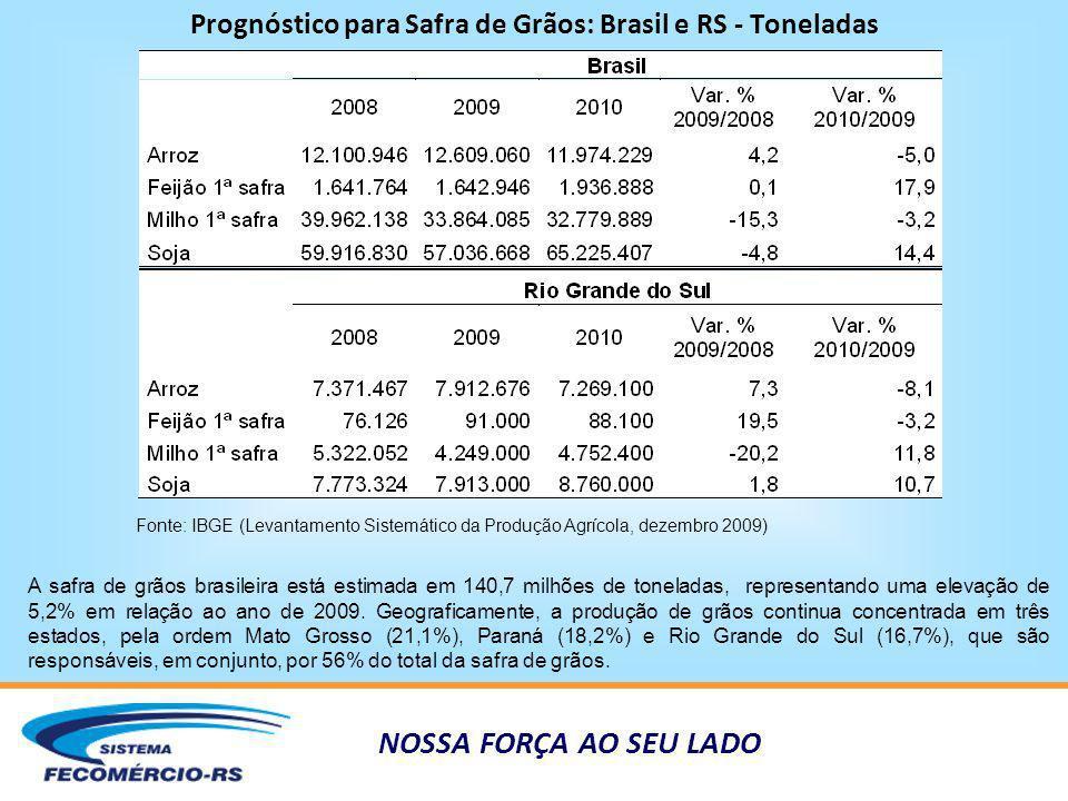 NOSSA FORÇA AO SEU LADO Prognóstico para Safra de Grãos: Brasil e RS - Toneladas Fonte: IBGE (Levantamento Sistemático da Produção Agrícola, dezembro